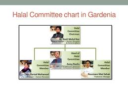 Gardenia Profile For Business