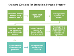 Sales Tax Chart For Missouri Chapter 100 Sales Tax Exemption Personal Property