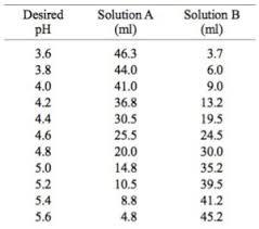 Buffer Formulations Exalpha Biologicals Inc
