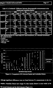 Bpd Fl Ac Hc Chart In Cm Identification Of Intrauterine Growth Restricted Babies
