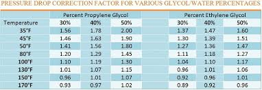 Dowfrost Freeze Chart Pressure Drop Corrections For Glycol In Hvac Systems Part 2