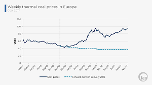World Coal Price Chart Coal Mining Flow Chart Diagram Nationalphlebotomycollege