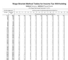 New Federal Withholding Charts 65 Curious Payroll Withholding Chart