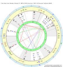 Birth Chart Franz Baur Aquarius Zodiac Sign Astrology