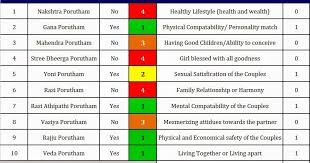 Rajju Porutham Chart Rajju Porutham Chart Astrology Matching For Marriage In