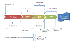 The Manufacturing Process A Timeline And Analysis For