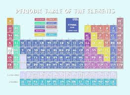 Periodic Table Of The Elements 9 Digital Art by Bekim Art
