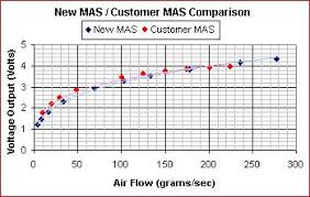 K N Maf Sensor Test Results