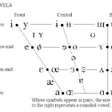This helps in improving english pronunciation and feeling more. The International Phonetic Alphabet Ipa Vowel Quadrilateral Download Scientific Diagram
