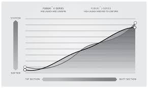 Golf Shaft Tipping Chart J Series Mca Golf