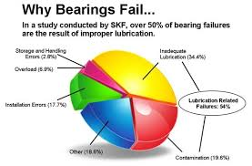 Skf Bearing Lubrication Chart Automated Lubrication Systems Engineered Solutions Valin