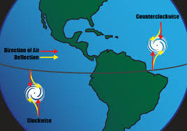 what is the coriolis effect for kids. diagram of storm direction what is the coriolis effect for kids 6