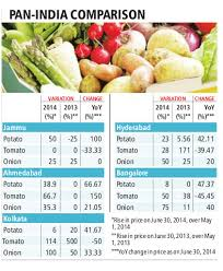 Onion Price Chart India Summer Spike In Vegetable Prices A Norm Not Aberration