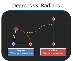 Intuitive Guide To Angles Degrees And Radians Betterexplained