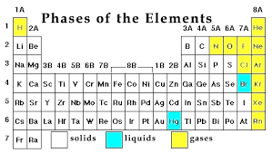 Gas Liquid Solids Phase_subscripts