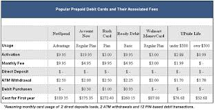 Currency Exchange Check Cashing Fees Chart Prepaid Cards How To Choose The Best Reloadable Debit Card