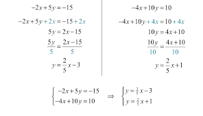 writing equations using slope intercept form worksheet lines
