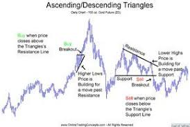 Ascending And Descending Triangle Breakout Chart Patterns