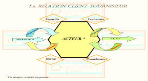 """Résultat de recherche d'images pour """"relation client fournisseur"""""""