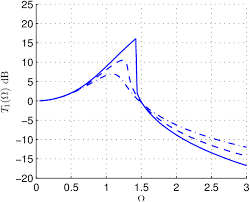 Viscous Damping Figure 4 From The Benefits Of Nonlinear Cubic Viscous