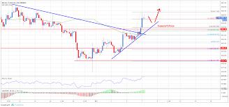 Bitcoin Price Analysis Btc Usd Targets Fresh Highs Above