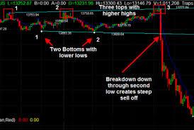Broadening Pattern Charts Broadening Top Reversal Chart Pattern