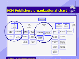Org Chart Publisher Pcm Publishers Organizational Chart News Research In A