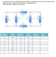 Complete The Chart Below Solved For The Shown Circuit Complete The Chart Below By