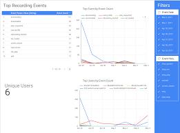 Uob Hierarchy Chart Cheap Yet Powerful App Analytics Using Data Studio