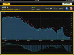 Best Stock Chart Analysis App Top 24 Best Ipad Financial And Stock Market Apps Quertime