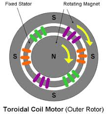electric drives special purpose motors description and because of the low inertia and friction rotor the toroidal motor is capable of speeds up to 25 000 rpm suitable for low power applications it is used