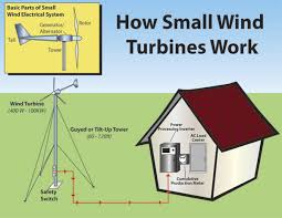 wind powered international solar contractor sky renewable small wind turbine diagram