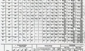 Motor Frame Size Chart Nema Motor Frame Size Chart Electric Motor Shaft Size Chart