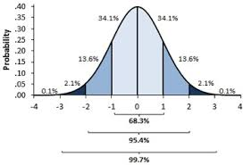 Introduction To Probabilistic Simulations In Excel