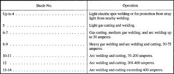 Welding Filter Lens Chart Metalwork Eye Protection Guide