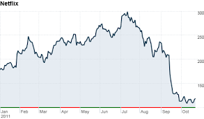Netflix Stock Price History Chart Netflix Stock Sinks As 800 000 Subscribers Quit Oct 25 2011