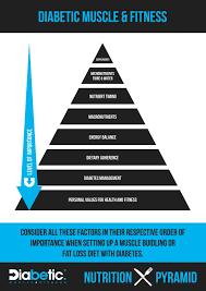 Diet Chart For Muscle Building Diabetes Bodybuilding Diet Plan Diabetic Muscle Fitness