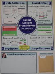 How To Make Poster Presentation In Chart Preparing A Poster Presentation