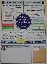 Chart Paper Presentation Preparing A Poster Presentation