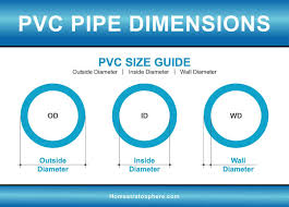 Pvc Pipe Dimension Chart Pvc Pipe Fittings Sizes And Dimensions Guide Diagrams And