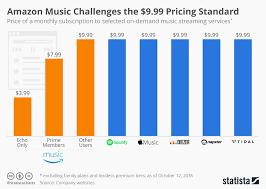 Amazon Price Chart Chart Amazon Music Challenges 9 99 Pricing Standard Statista
