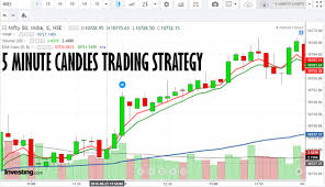 Bank Nifty Candle Chart Live How To Profitably Trade 5 Minute Candles Bullbull