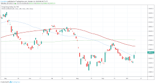 Hang Seng At Monthly Highs After Partial Trade Deal