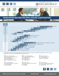 Usmc Salary Chart 2012 Translating Military Compensation Into Civilian Compensation
