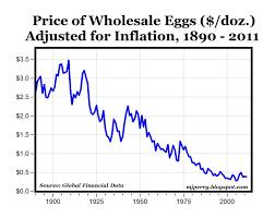 Egg Price Chart
