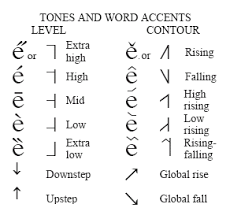First used primarily by military servicemen and women, several different spelling alphabets came in and out of use in the early twentieth century. These Are Symbols And Helping Marks Dealing With The Word Accents Tones Levels And Contours Found In The Afri Phonetic Alphabet Language And Literature Tones