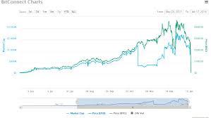 Now Thats A Crypto Crash Bitconnect Coin Dives 90 As