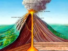 Вулканы характеристика и виды Значение вулканов