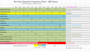 Bar Exam Essays Ube Essay Frequency Chart Excellence In Law School