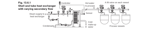 Heat Exchanger Flow Chart The Stall Chart Varying Flow Secondary Constant Inlet